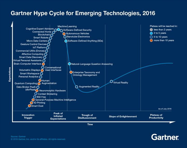 2016 Gartner Hype Cycle