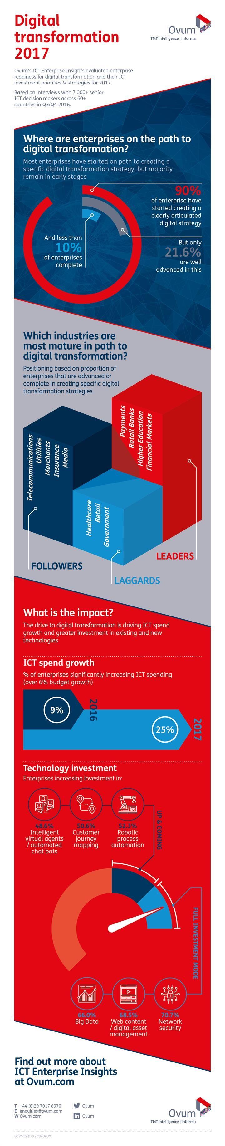 2082 Ovum–ICT Enterprise–Infographic–V1G