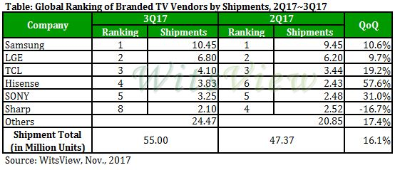 table showing global tv branded sales figures for 2017
