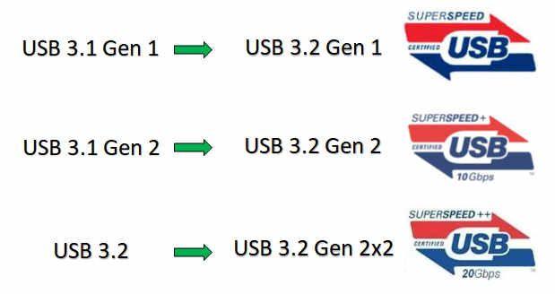USB logos